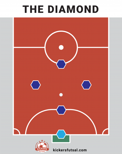 The Diamond Futsal Tactics Formation