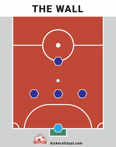 The Wall Futsal Tactics Formation