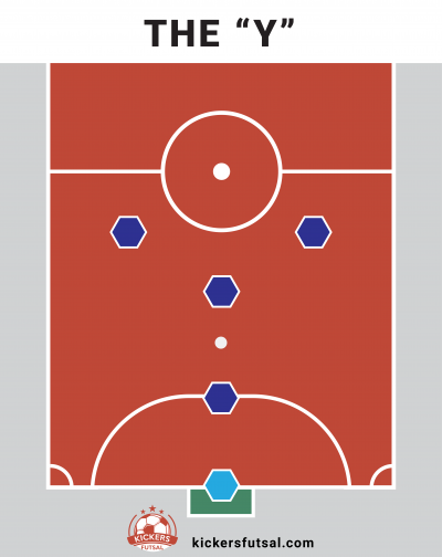 "The ""Y"" Futsal Tactics Formation"