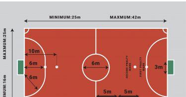 Marking on the futsal court field explained.